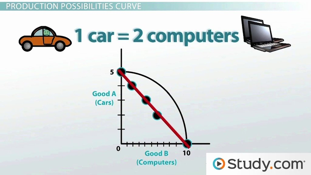 Production Possibilities Curve Worksheet Answers Elegant Applying the Production Possibilities Model Video