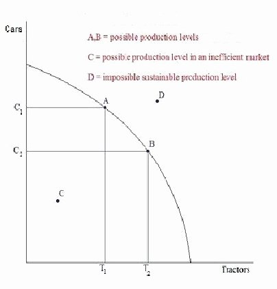 Production Possibilities Curve Worksheet Answers Fresh 49 Production Possibilities Frontier Worksheet Production
