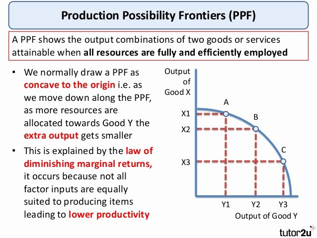 Production Possibilities Curve Worksheet Answers Lovely Tutor2u Production Possibility Frontiers Production
