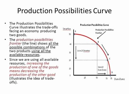 Production Possibilities Frontier Worksheet Awesome Worksheets Production Possibilities Curve Practice
