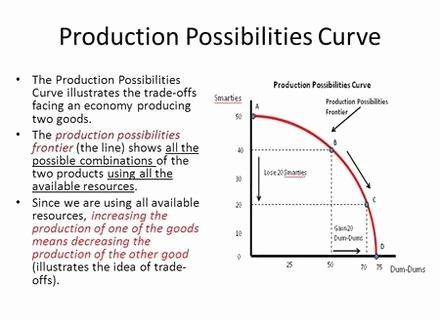 Production Possibilities Frontier Worksheet Awesome Worksheets Production Possibilities Curve Practice