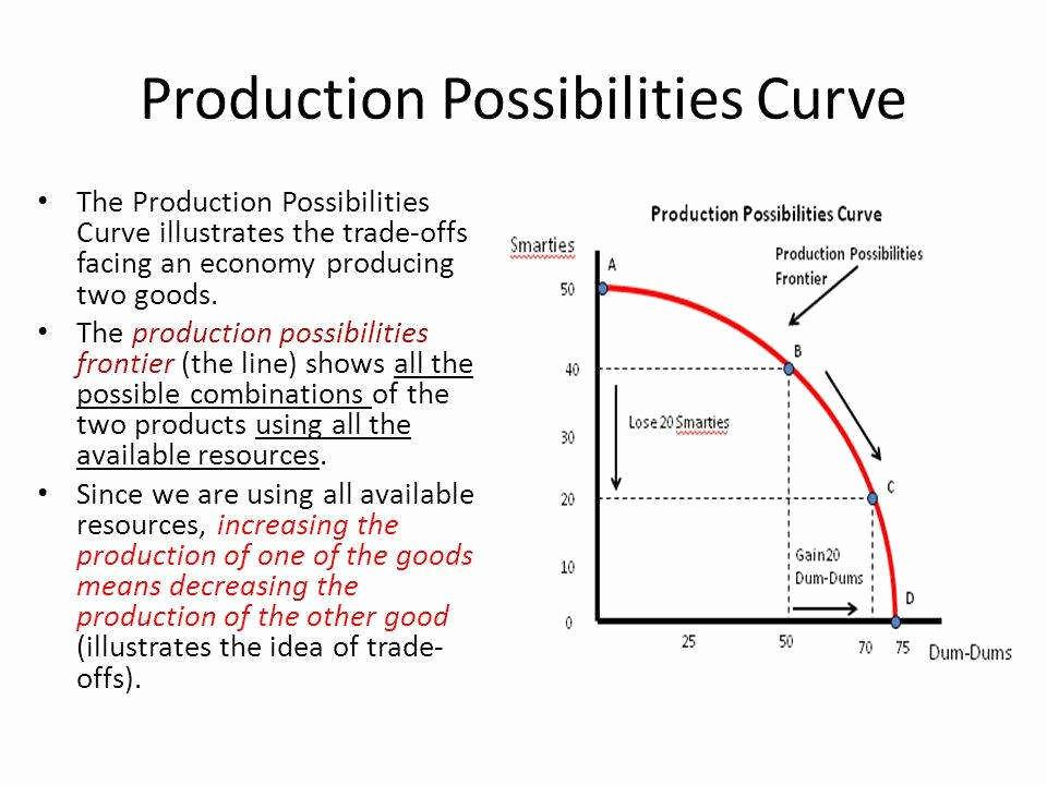 Production Possibilities Frontier Worksheet Beautiful Production Possibilities Curve Worksheet