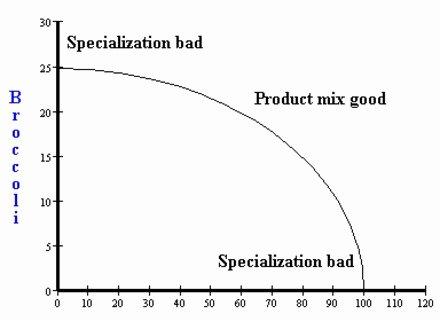 Production Possibilities Frontier Worksheet Fresh Production Possibilities Curve Worksheet S Getadating