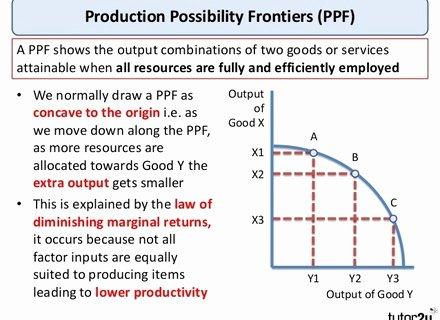 Production Possibilities Frontier Worksheet Fresh Worksheets Production Possibilities Curve Practice