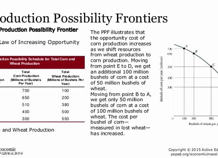 Production Possibilities Frontier Worksheet Luxury Production Possibilities Curve Worksheet S Getadating