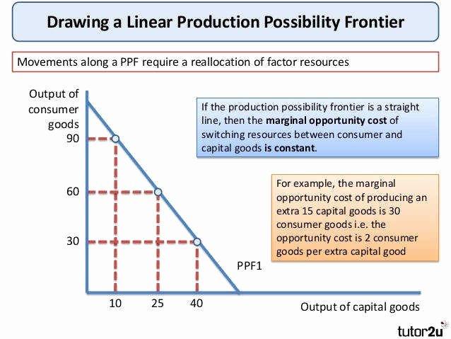 Production Possibilities Frontier Worksheet New Production Possibilities Curve Worksheet