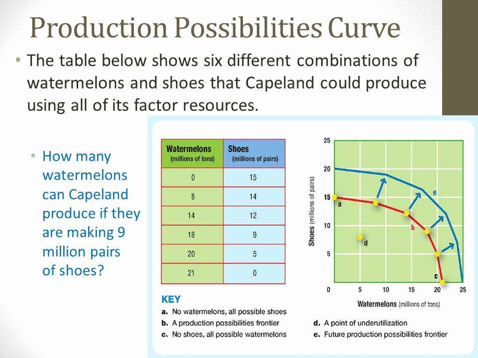 Production Possibilities Frontier Worksheet Unique Production Possibilities Curve Worksheet
