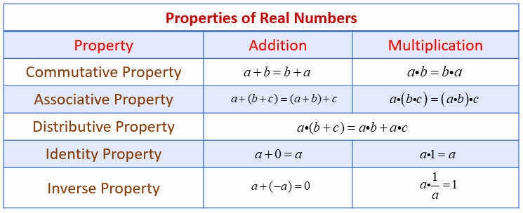 Properties Of Equality Worksheet New Properties Of Real Numbers Examples solutions