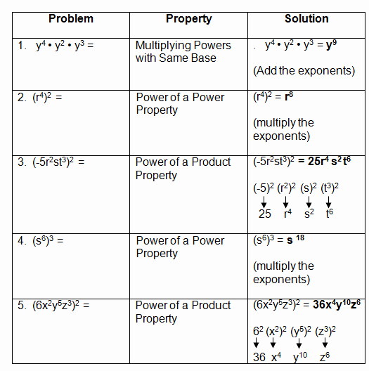 Properties Of Exponents Worksheet Luxury Laws Of Exponents