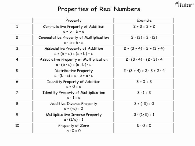 Properties Of Numbers Worksheet Awesome Properties Of Addition & Multiplication