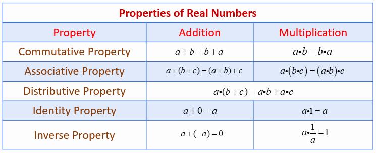 Properties Of Numbers Worksheet Inspirational Properties Of Real Numbers Examples solutions