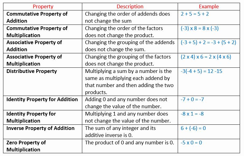 Properties Of Numbers Worksheet New Properties Of Integers solutions Examples Videos