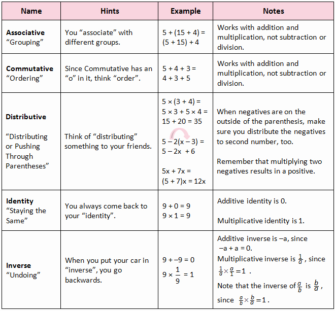 Properties Of Operations Worksheet Awesome Pre Algebra Lesson 1 3 St John S Math