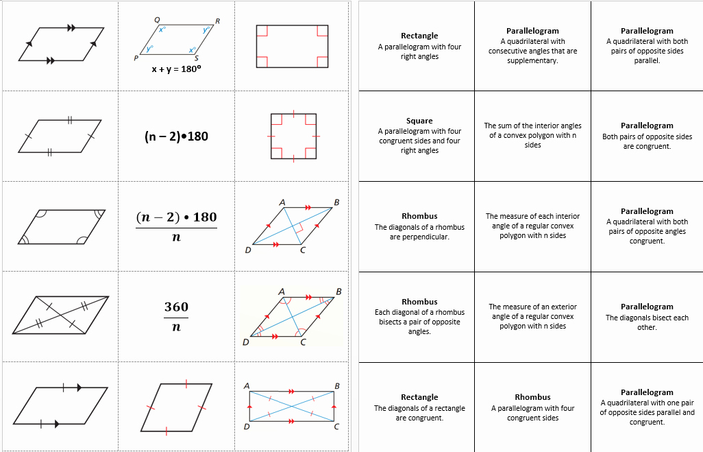 Properties Of Quadrilateral Worksheet Elegant Properties Of Quadrilaterals Geometry