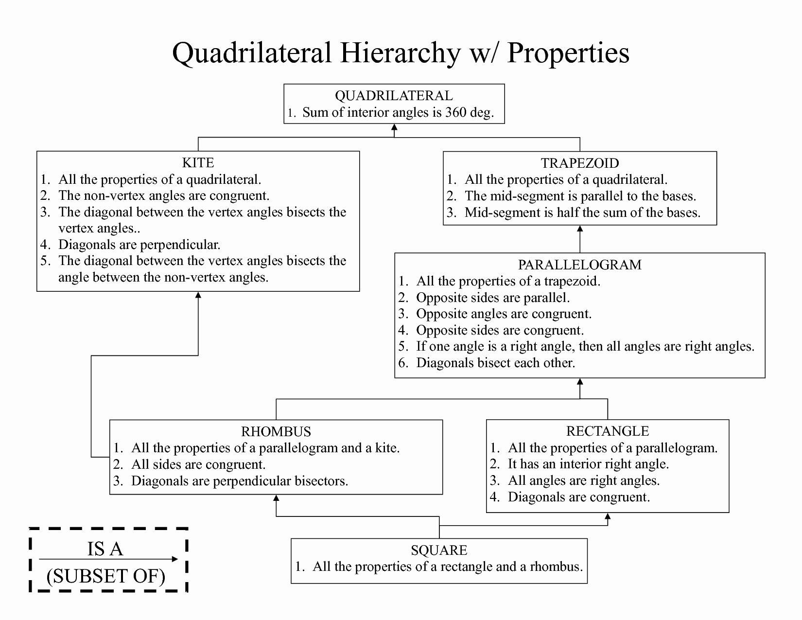 Properties Of Quadrilateral Worksheet Inspirational Perpendicular Diagonals Quadrilateral Parallelogram