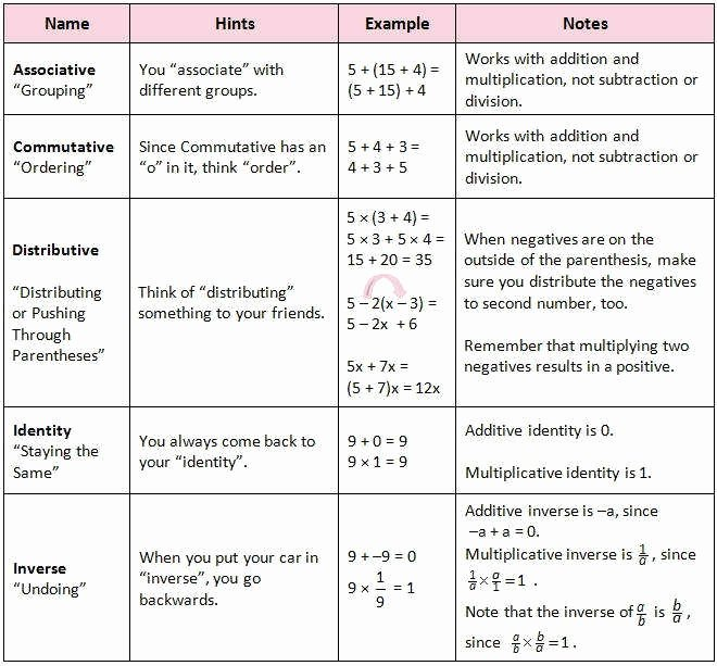 Properties Of Real Numbers Worksheet Best Of Properties Real Numbers Worksheet