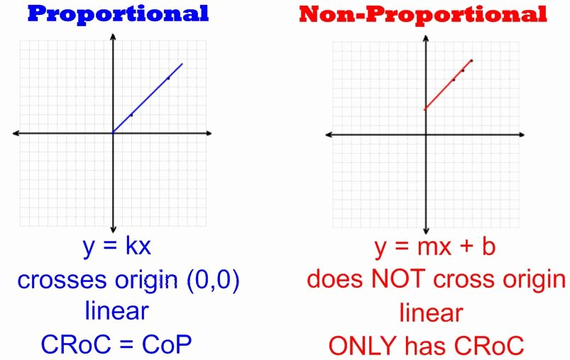 Proportional and Nonproportional Relationships Worksheet Beautiful Proportions In Tables Graphs and Equations Math Rocks