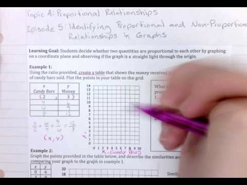 Proportional and Nonproportional Relationships Worksheet Lovely Episode 5 Identifying Proportional and Non Proportional