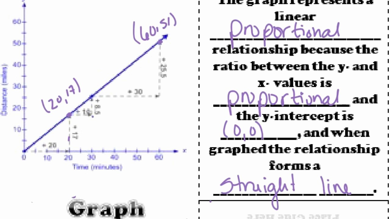 Proportional and Nonproportional Relationships Worksheet Lovely Identifying Proportional and Non Proportional