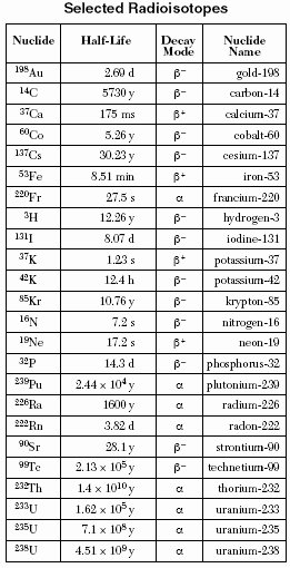 Protons Neutrons and Electrons Worksheet Elegant Protons Neutrons and Electrons Practice Worksheet Answers
