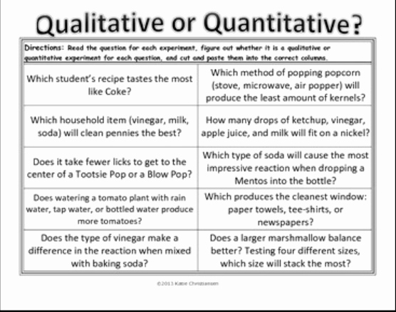 Qualitative Vs Quantitative Worksheet Fresh Experimental Design Mrs Church6th Grade Science