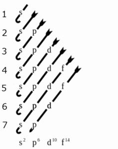 Quantum Numbers Practice Worksheet Unique Quiz & Worksheet Electron Configurations & the Four