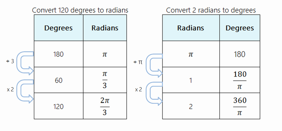 Radians to Degrees Worksheet Best Of Resourceaholic 5 Maths Gems 31
