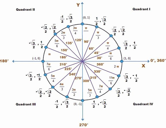 Radians to Degrees Worksheet New Animated Trigonometry Precalculus