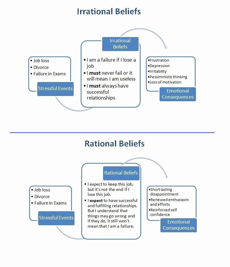 Rational or Irrational Worksheet Awesome Rational thought Analysis Worksheet