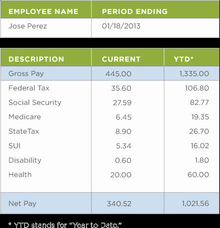Reading A Pay Stub Worksheet Inspirational Reading A Pay Stub Activity 2 Of 3