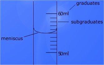 Reading Graduated Cylinders Worksheet Lovely Measurement Worksheets