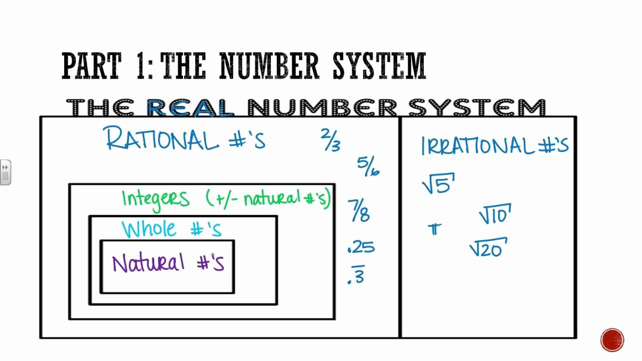 Real Number System Worksheet Elegant Algebra 1 Section 0 2 the Real Number System