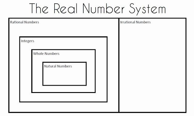 Real Number System Worksheet Fresh Math = Love Algebra 2 Skill 1 Classifying Real Numbers
