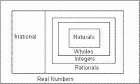 Real Number System Worksheet Inspirational Hands Math the Real Number System Zoo