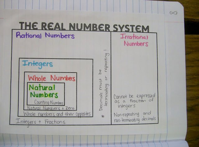 Real Number System Worksheet Inspirational Math = Love Algebra 1 Unit 1 Interactive Notebook Pages