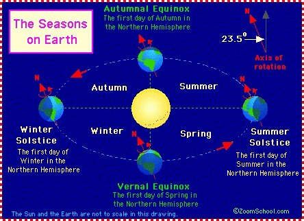Reasons for Seasons Worksheet Inspirational 4 Seasons Science Projects