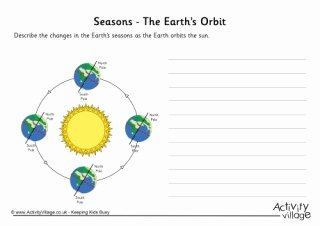 Reasons for Seasons Worksheet Unique the Earth S orbit