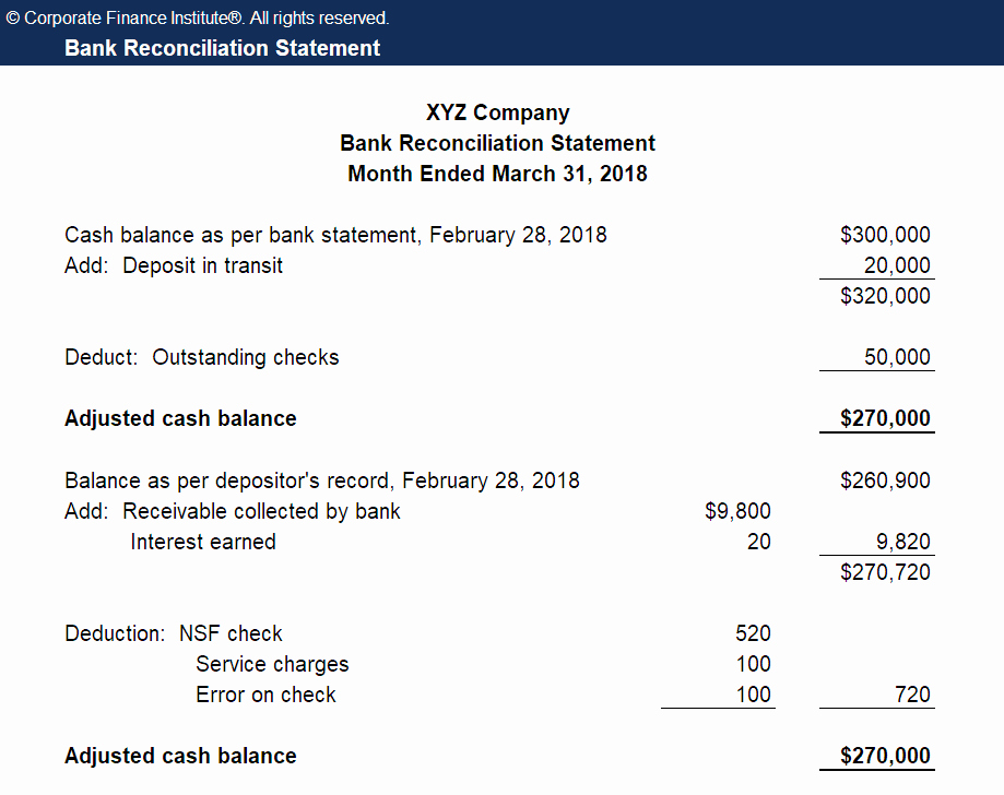 Reconciling A Bank Statement Worksheet Unique Bank Reconciliation Definition & Example Of Bank