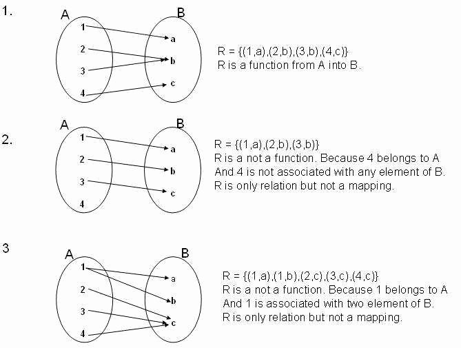 Relations and Functions Worksheet Awesome Relations and Functions Worksheet