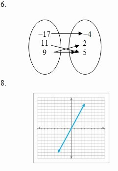 Relations and Functions Worksheet Beautiful Functions Review Worksheet and Answer Key Free Pdf with