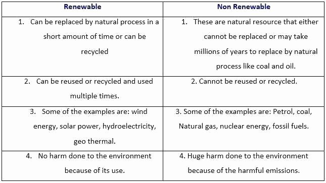 Renewable and Nonrenewable Resources Worksheet Best Of Renewable and Nonrenewable Resources Worksheets