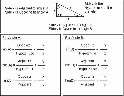 Right Triangle Trigonometry Worksheet Fresh 10 Best Of Trigonometry Sin Cos Tan Worksheets