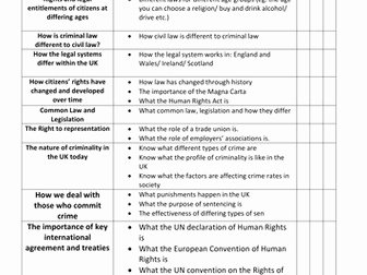 Rights and Responsibilities Worksheet Lovely Aqa 9 1 Citizenship Stu S Revision Bundle by