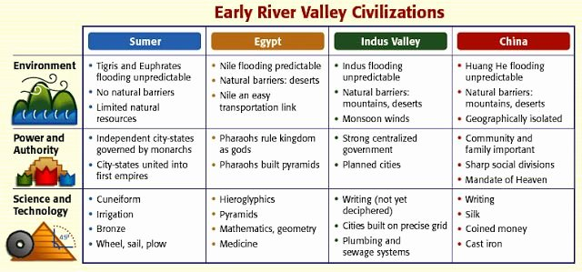 River Valley Civilizations Worksheet Answers Best Of Image Result for Ancient River Valley Civilizations