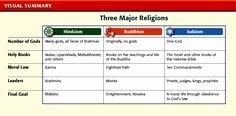 River Valley Civilizations Worksheet Lovely Early Civilizations Worksheet