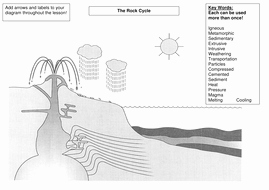 Rock Cycle Diagram Worksheet Awesome the Rock Cycle by S Holmes12