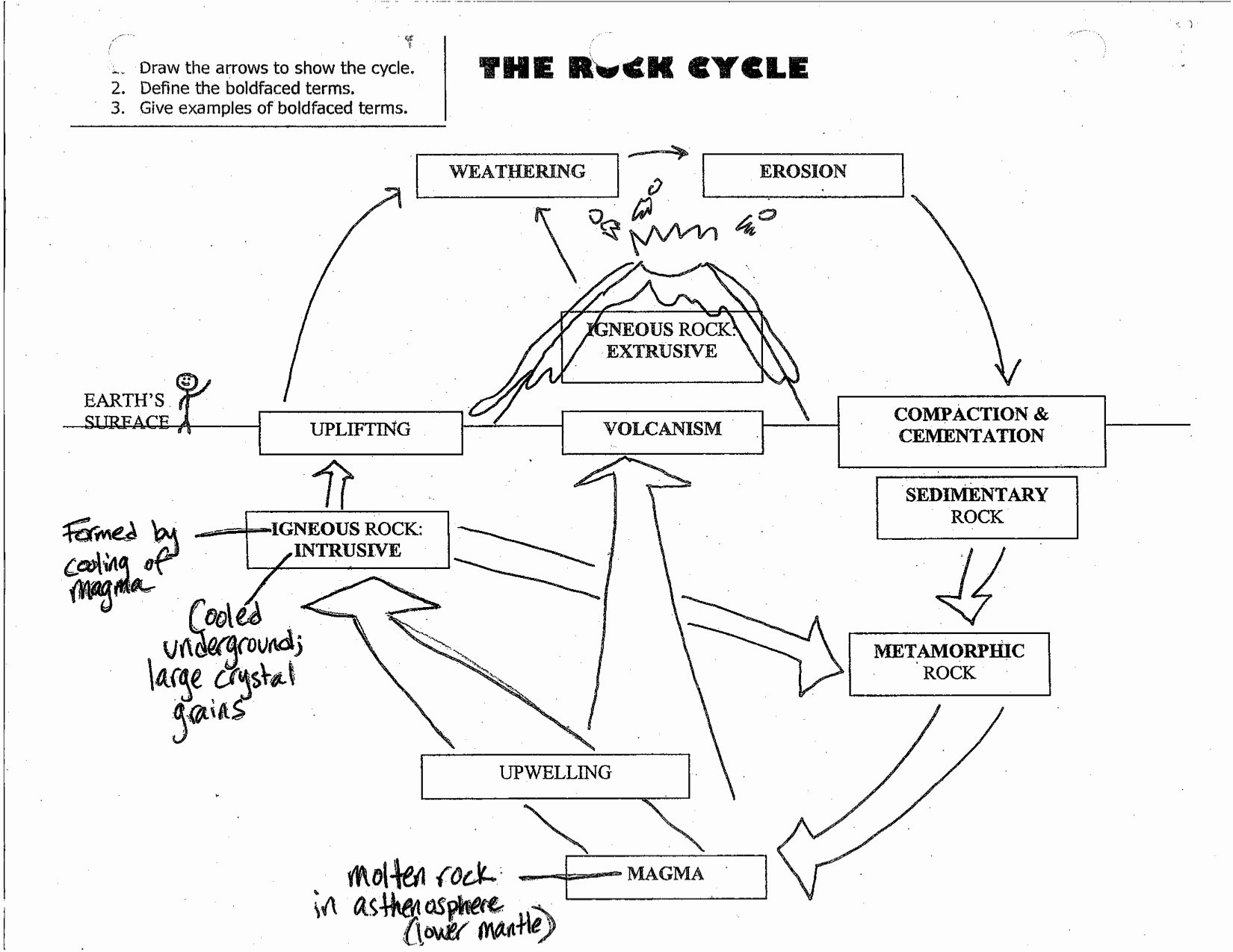 Rock Cycle Diagram Worksheet Awesome Worksheet Rock Cycle Diagram Worksheet Grass Fedjp