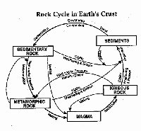 Rock Cycle Diagram Worksheet Elegant 17 Best Of Teaching Guide Words Worksheets Place