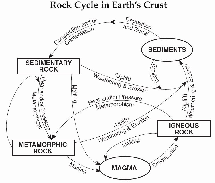 Rock Cycle Diagram Worksheet Elegant Earth Science Reference May 2013