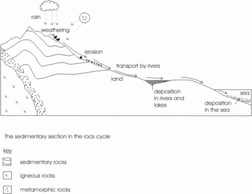 Rock Cycle Diagram Worksheet Fresh Image Result for Rock Cycle Diagram Worksheet